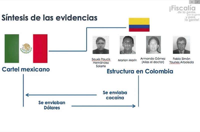 Síntesis de Evidencias del caso Santrich