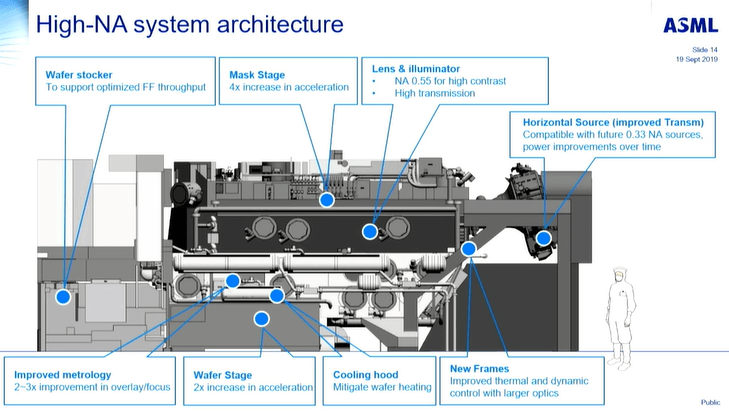High-NA-system-architecture_BACUS-EUVL-2019