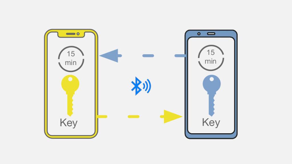 El sistema se basa en compartir claves por Bluetooth entre móviles.