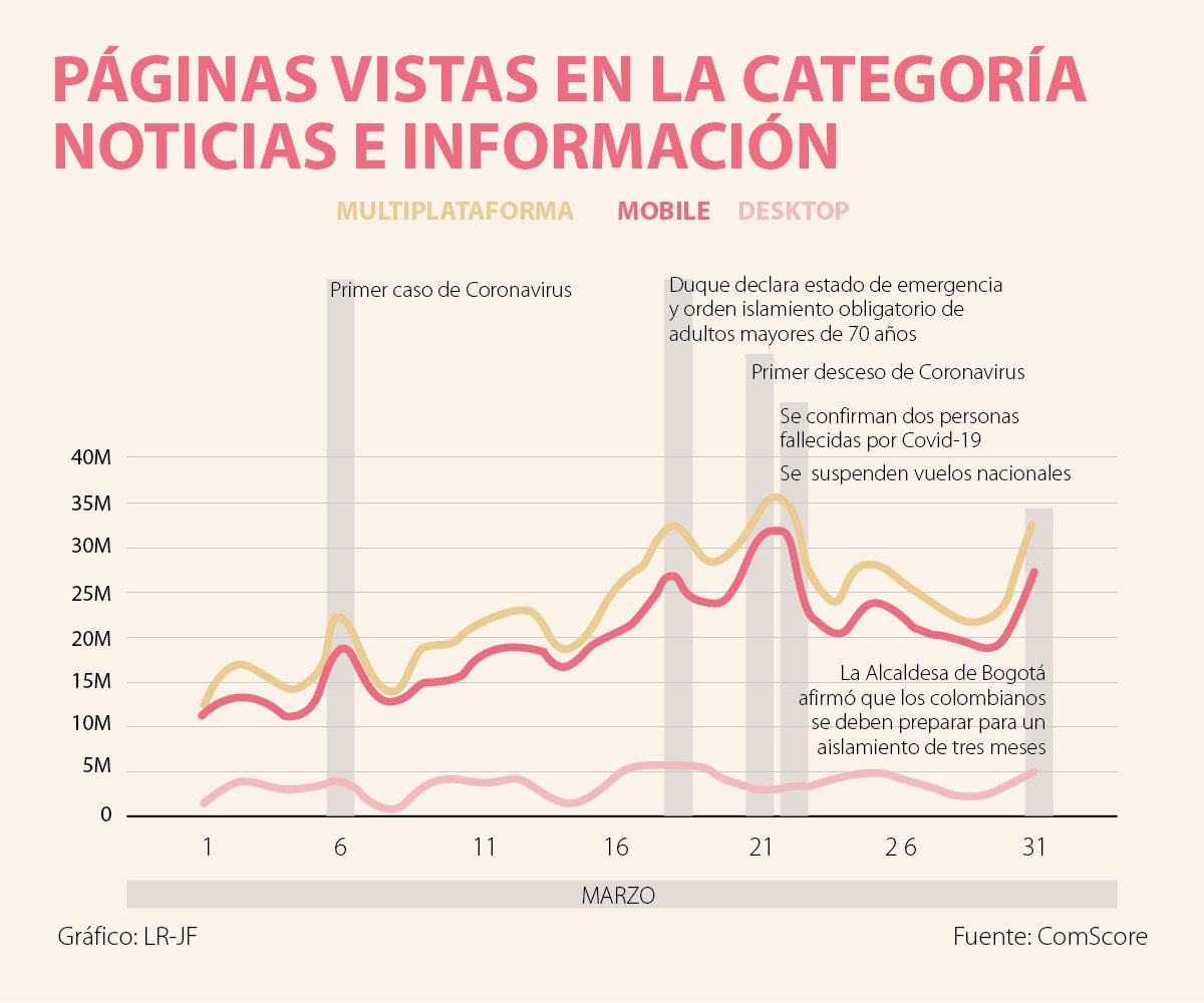 El coronavirus dispara tráfico de (casi) todos los medios digitales en Colombia