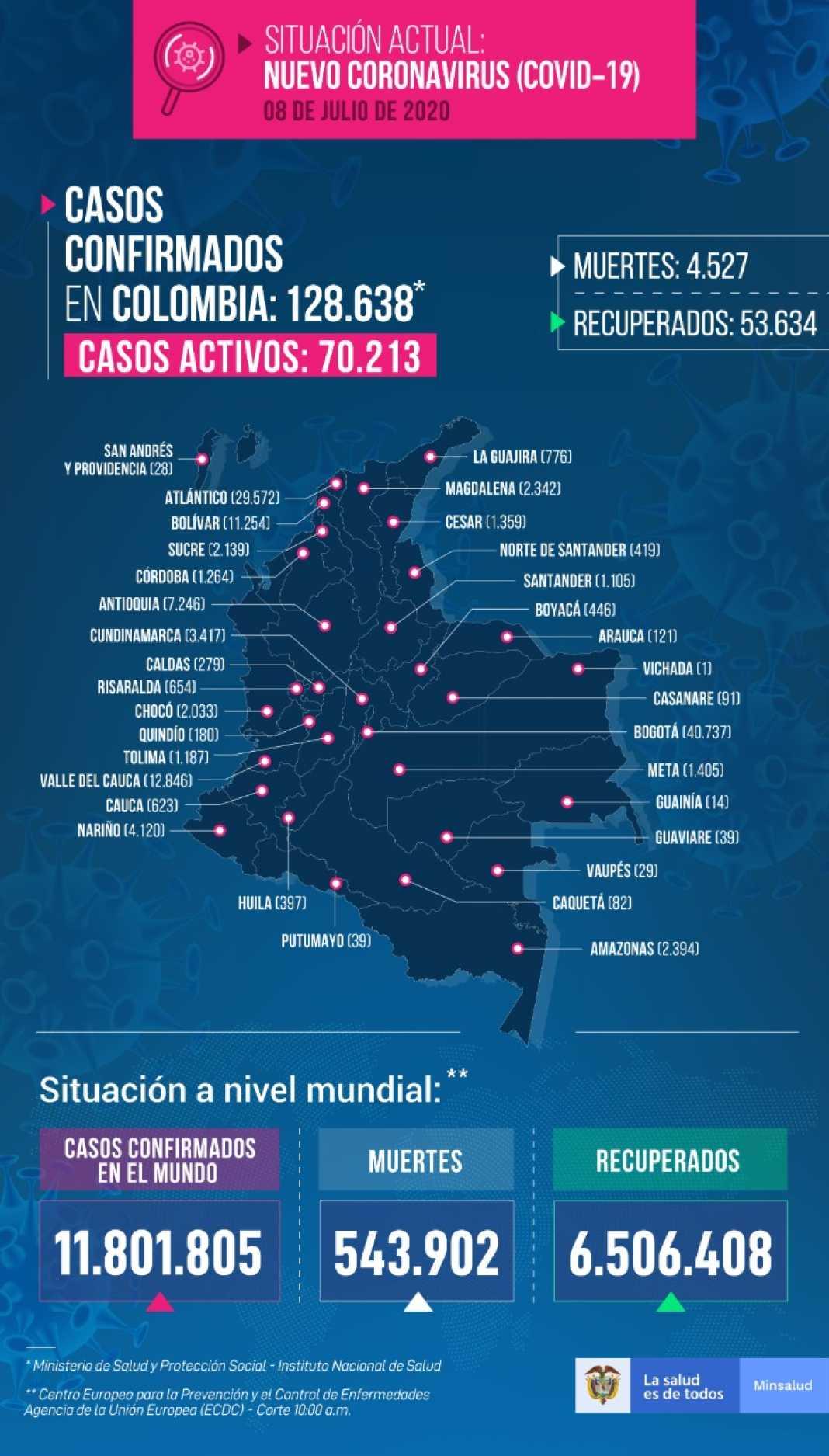 168 personas murieron en un día por coronavirus en Colombia » Reporteros Asociados