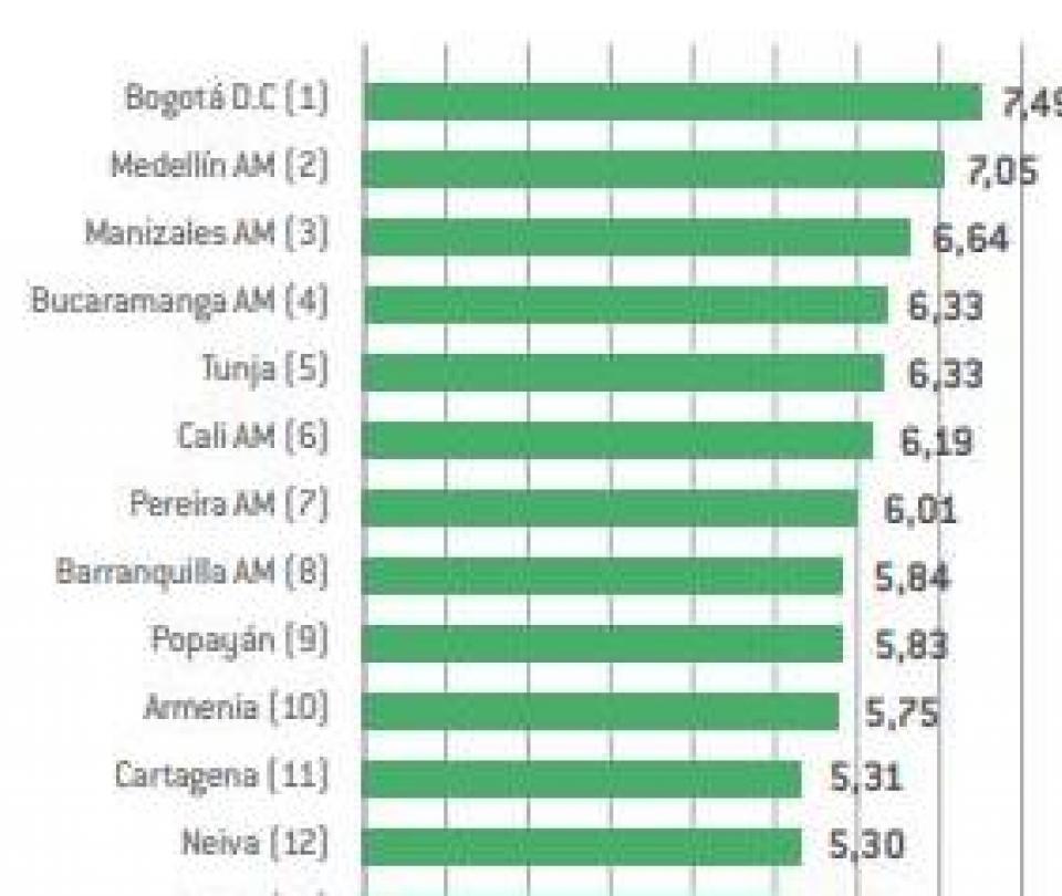 Colombia hoy: Cuáles son las ciudades más competitivas del páís - Sectores - Economía