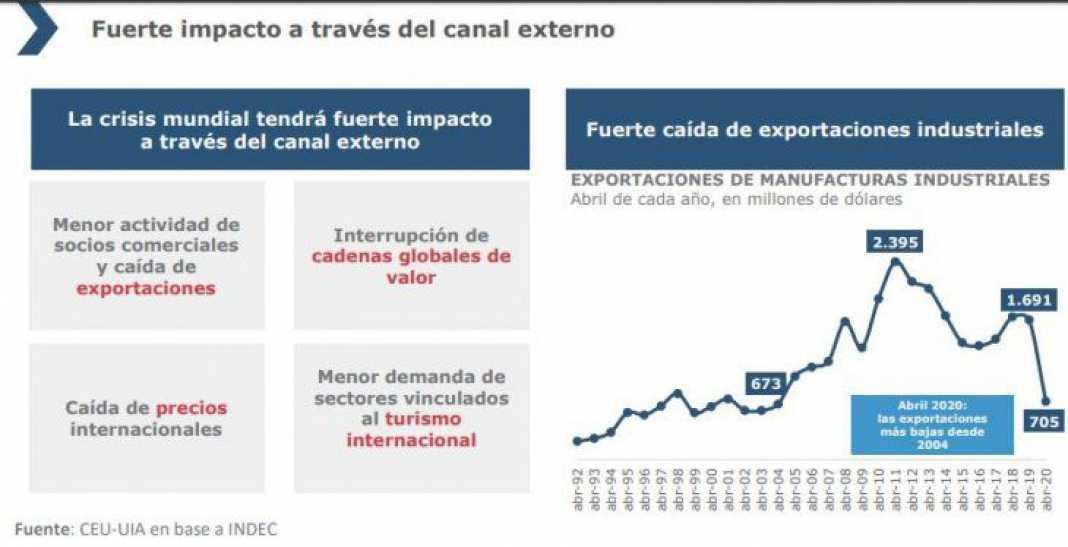 Cuáles son las propuestas de la UIA para aumentar las exportaciones y desarrollar tecnología tras la pandemia
