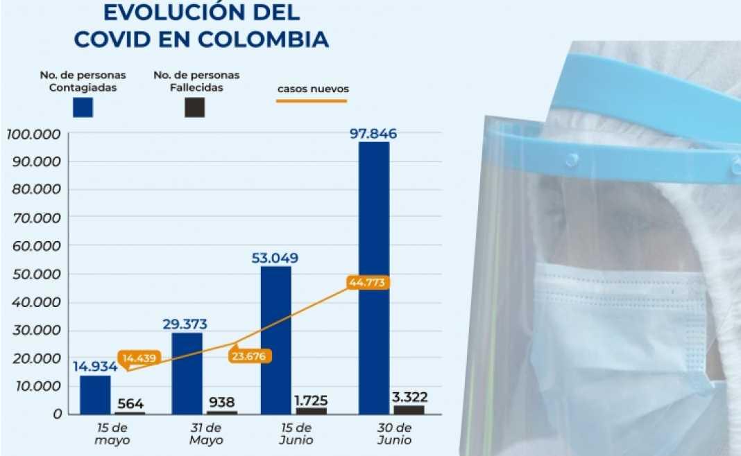 EVOLUCIÒN DEL COVID-19 EN COLOMBIA Y EN AMÉRICA LATINA