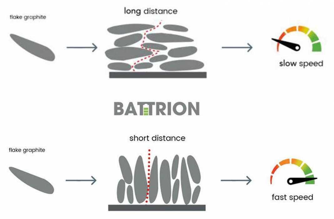Comparación Aligned Graphite Battrion baterías de litio convencionales