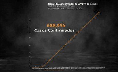 Al 18 de septiembre de 2020 hay 688,954 casos confirmados y  72,803 defunciones por COVID-19 en México (Foto: Steve Allen)