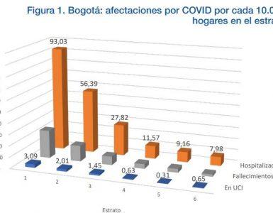 hospitalizaciones por covid según estrato en Bogotá