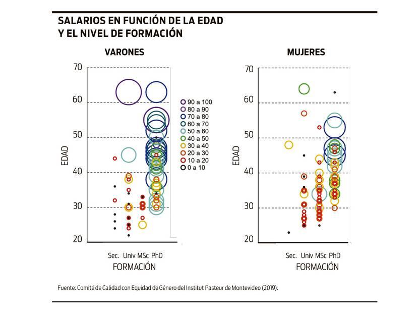 Desigualdad de género en las carreras de ciencia y tecnología en Uruguay | la diaria