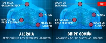 Diferencias entre los síntomas del coronavirus vs la gripe, alergias y resfriado común (Infografía)