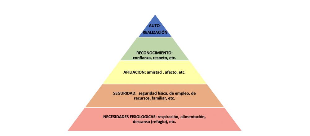 ¿Qué le 'duele' a tu negocio? Descúbrelo con la Pirámide de Maslow de las Pymes