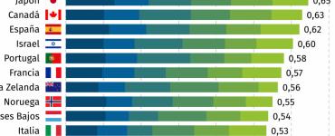Colombia, tercera en el Índice de Gobierno Digital de la Ocde | Economía