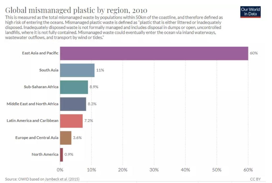 Plástico mal gestionado a nivel mundial por regiones.