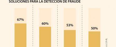 Fraude en seguros se puede bajar con inversión en tecnología e inteligencia artificial