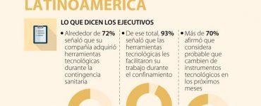 Por crisis del covid, 72% de las empresas latinoamericanas invirtieron en tecnología