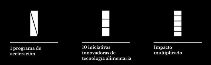 Aceleradora de proyectos sobre tecnología alimentaria – Fab Lab Barcelona