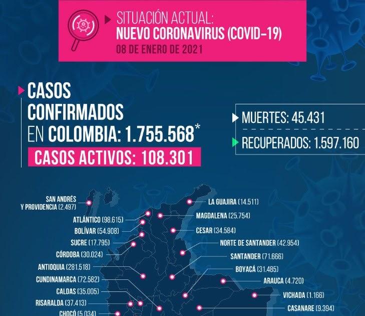COLOMBIA SUMA ya 1.755.568 casos de coronavirus y 45.431 personas fallecidas