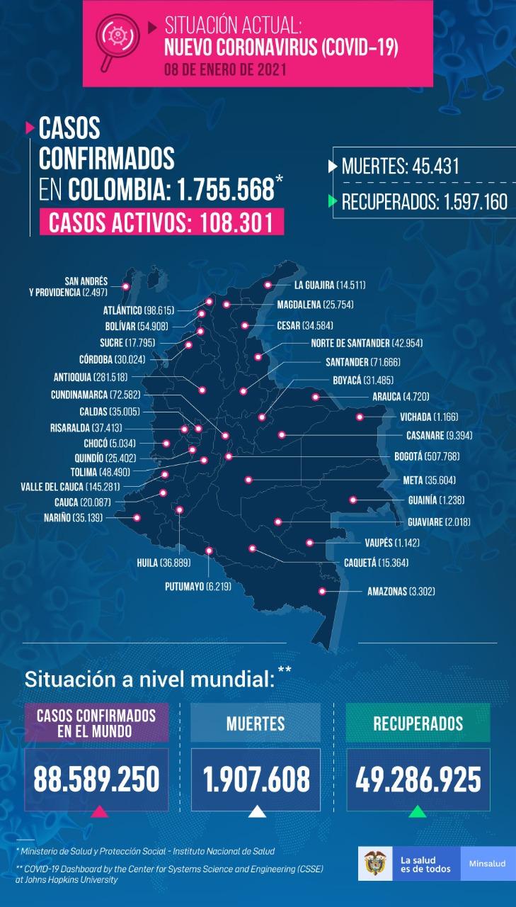 Colombia rompe récord de contagios de COVID-19 por segundo día consecutivo » Reporteros Asociados