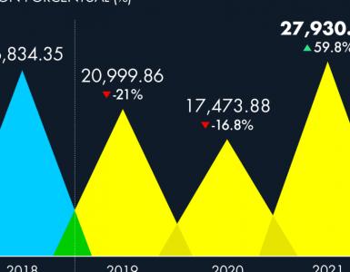Industria TIC de México se recuperará de la pandemia de Covid-19 en 2021