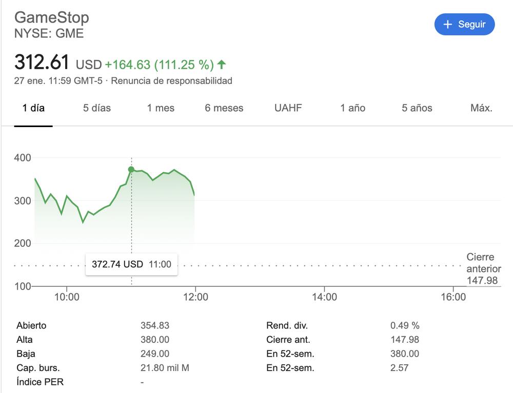 Se disparan las acciones de GameStop en Wall Street a causa de Reddit