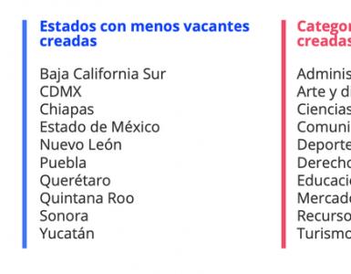 Sólo 12% de las empresas en México tiene planes de contratar más personal en 2021