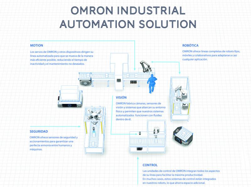 Tecnologa y Automatizacin Industrial para una mayor Eficiencia y Competitividad | Noticias de Buenaventura, Colombia y el Mundo