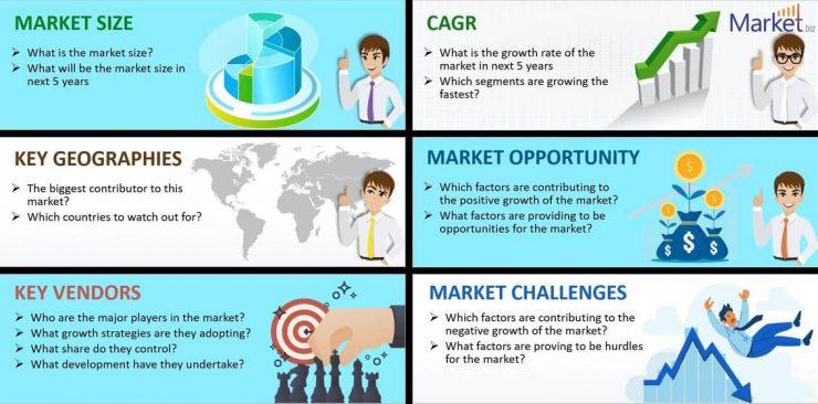Tecnología Point of Care Estimación del mercado futuro 2021-2030: ¿Tasa de crecimiento de la industria Health en el año pronosticado?