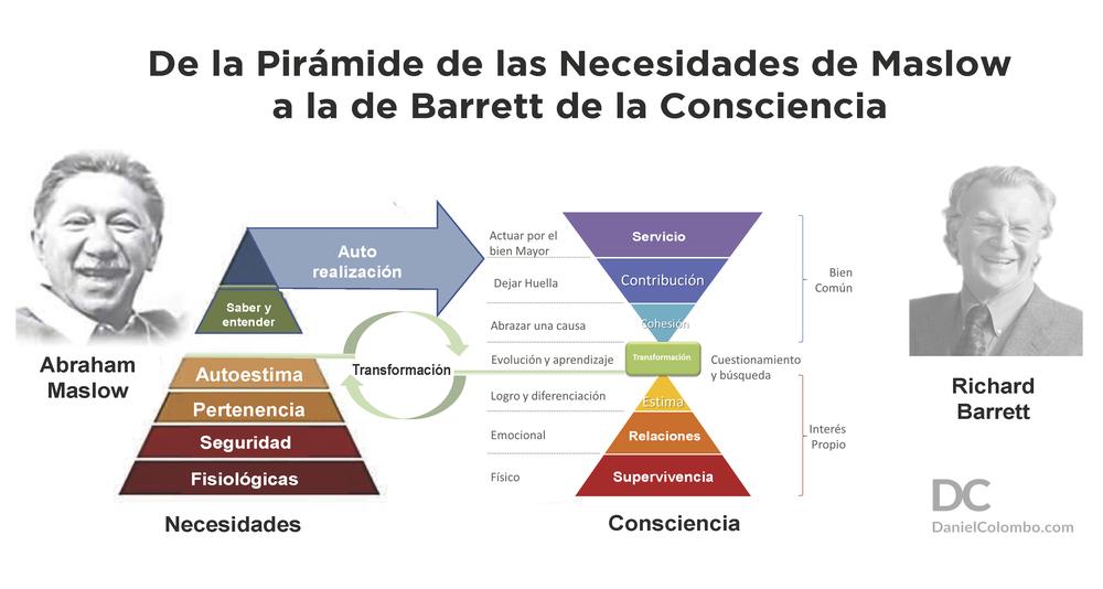 ¿Las empresas tienen consciencia? Los 7 niveles de consciencia personal y empresarial