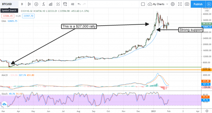 This Is Why Bitcoin (BTC) Will Hit $59,000 In 2021