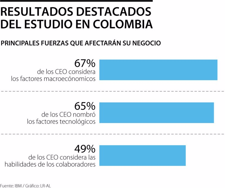 Tecnología, factores macroeconómicos y formación, prioridades de los CEO en el país