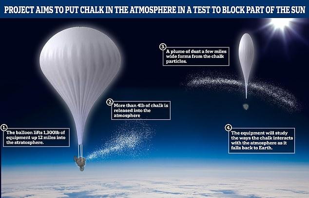 La prueba utilizaría un globo científico a gran altitud (en la foto) para elevar alrededor de 2 kg de polvo de carbonato de calcio, del tamaño de una bolsa de harina, a la atmósfera a 12 millas sobre la superficie.