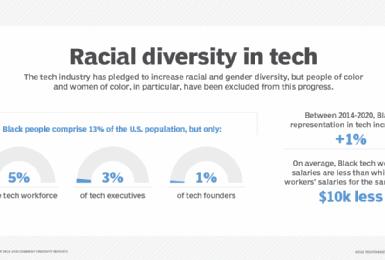 Diversidad racial y de género en tecnología mejora a paso glacial