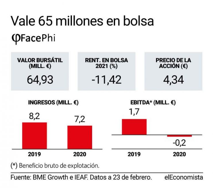 FacePhi, tecnología española para sacar dinero del banco con tu cara