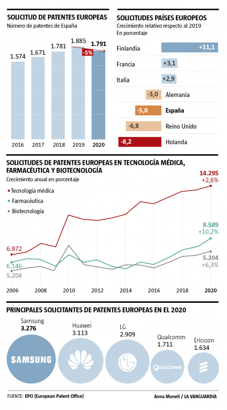 La situación de las patentes en Europa