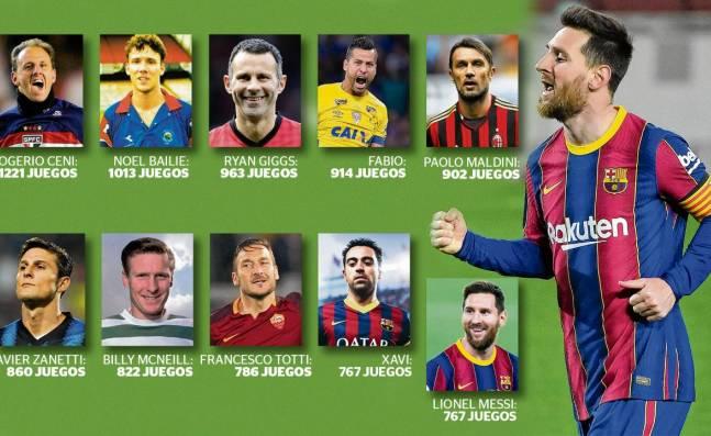 Lionel Messi y los jugadores con más partidos para un solo club en la historia