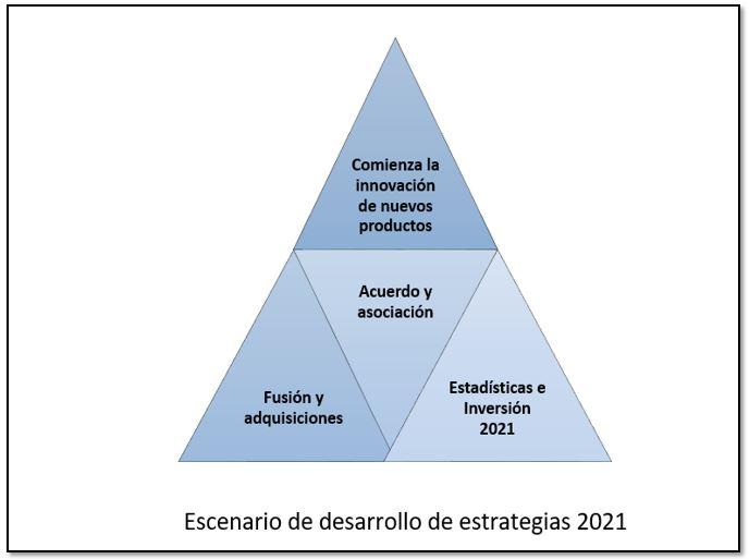 Tecnología De Biosimulación Mercado Estudio De Tamaño Con Covid-19 Impact 2021 Estrategias De Investigación Y Pronóstico Para 2031