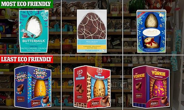 En general, Sainsbury's Buttermilk Sated Caramel Crunch Choccy Egg fue calificado como el huevo de Pascua más ecológico, seguido de cerca por el huevo de Pascua Caramel Squiggle de Waitrose.