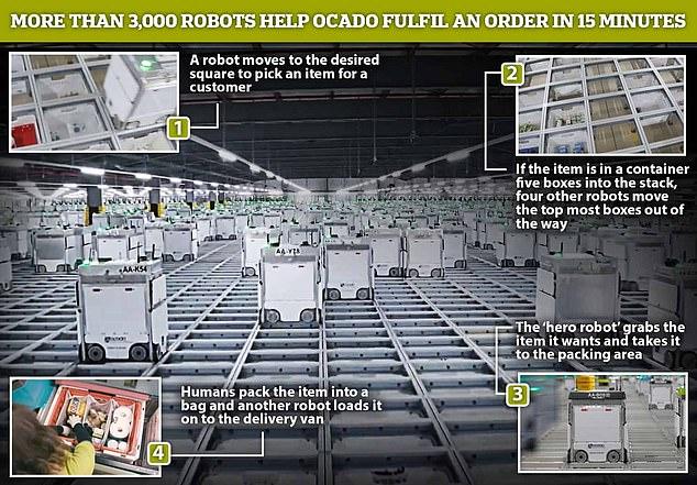 Una flota de 3.000 robots con aspecto de lavadora que trabajan dentro del almacén de Ocado en Londres puede completar un pedido de 50 artículos de comestibles en solo cinco minutos y cualquier pedido en 15 minutos, afirma la firma.