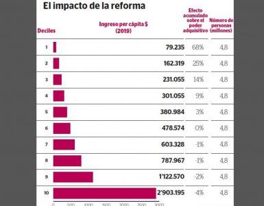 Reforma tributaria 2021 traería más ingresos para el 50% más pobre de Colombia | Economía