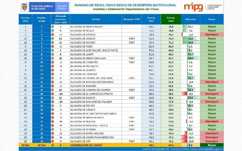 Medio Baudó ocupa el primer lugar en el ranking de desempeño institucional de los municipios del departamento del Chocó.
