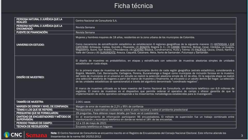 En la encuesta de SEMANA Gustavo Petro, sin competencia en las elecciones del 2022