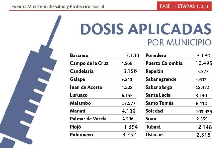 235.582 dosis de vacunas anticovid se han aplicado en municipios del Atlántico