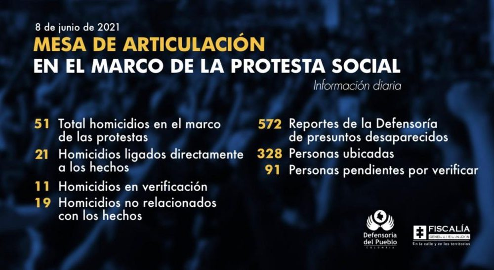 En el marco de las manifestaciones violentas registradas en el país, 328 personas han sido localizadas y se mantiene activo el mecanismo de búsqueda urgente en 91 casos