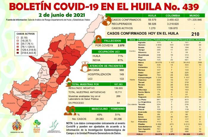 Huila reportó 210 nuevos casos de COVID-19 7 3 junio, 2021