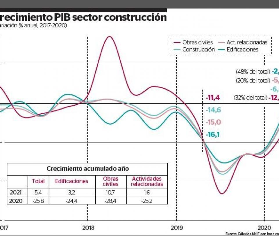 Anif eleva proyección del PIB de la construcción a 5,4% | Gobierno | Economía