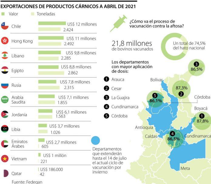 La reapertura del mercado de Perú puede generar US$23 millones en venta de carne