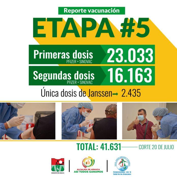Más de 40 mil dosis han sido aplicadas en vacunación contra COVID19 en el municipio de Arauca.