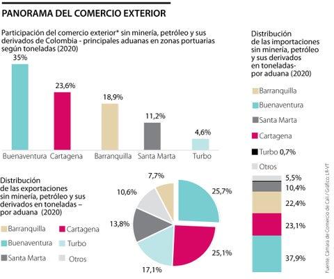 Buenaventura tuvo la mayor participación en el ingreso de la carga internacional del año 2020 en el país.