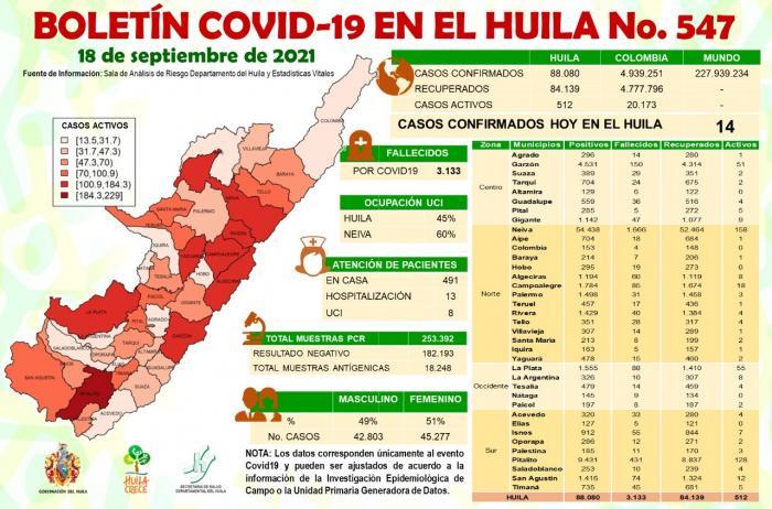 14 casos de COVID-19 se confirmaron este sábado para el Huila 8 19 septiembre, 2021