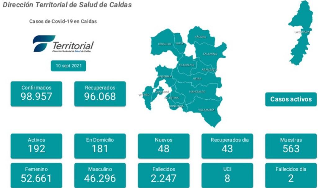 31 nuevos casos de contagio por COVID-19 se registraron en Caldas - Noticias de Colombia