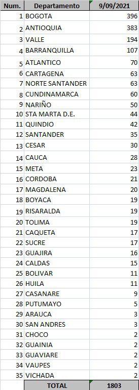 Cero muertes por COVID-19 en municipios del Atlántico, cuatro fallecidos en Barranquilla - Noticias de Colombia